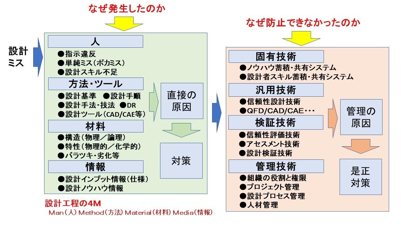 2段階法.jpg