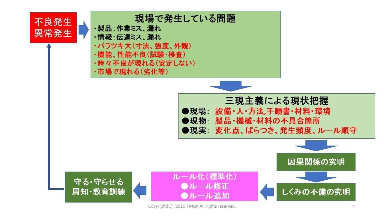 7.問題解析のステップ.jpg