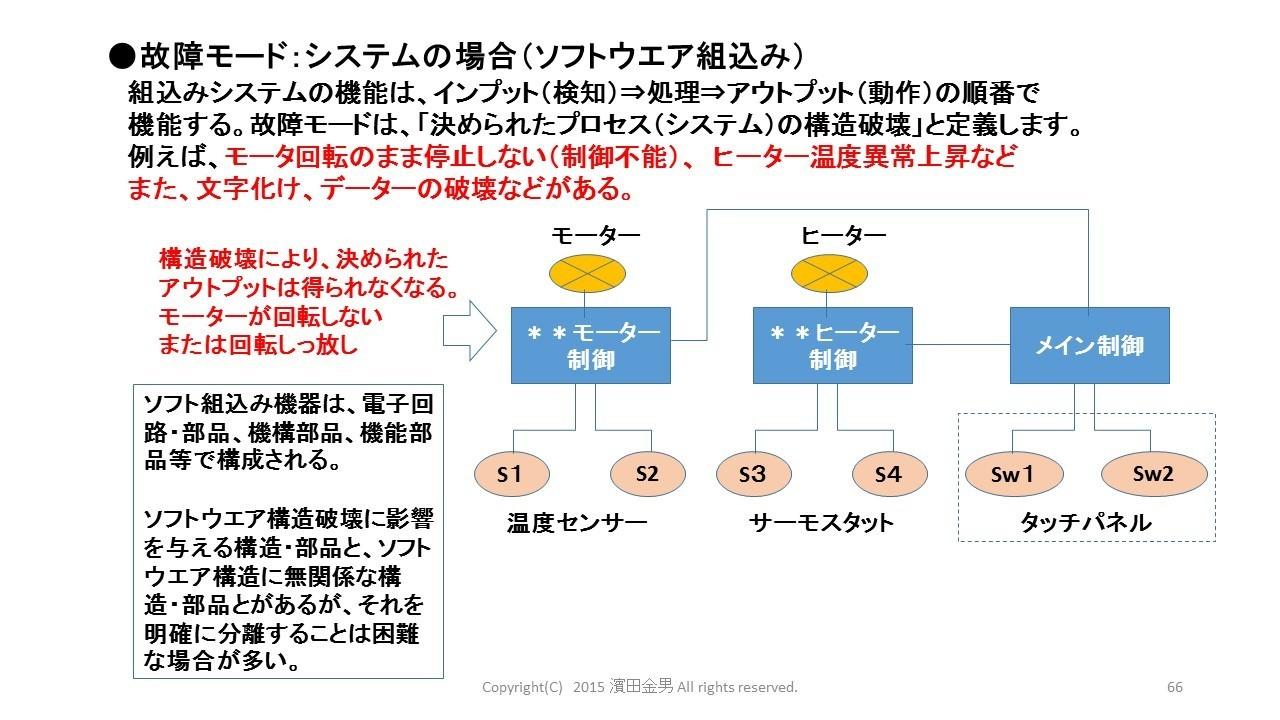 システムの故障モード.jpg
