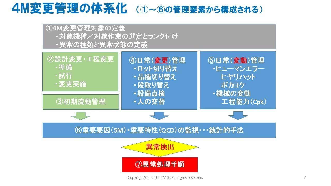 体系的4M変更管理解説1012.jpg