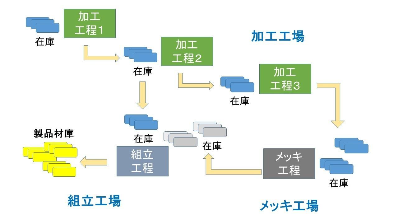 受注生産工場3.jpg