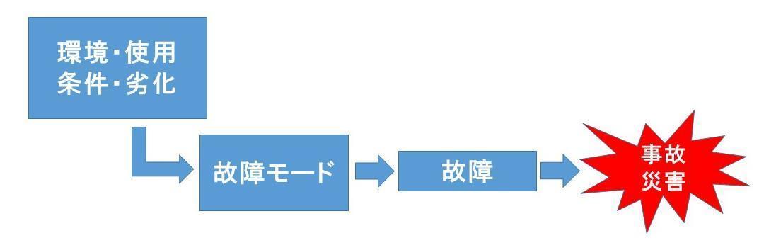 故障モード.jpg