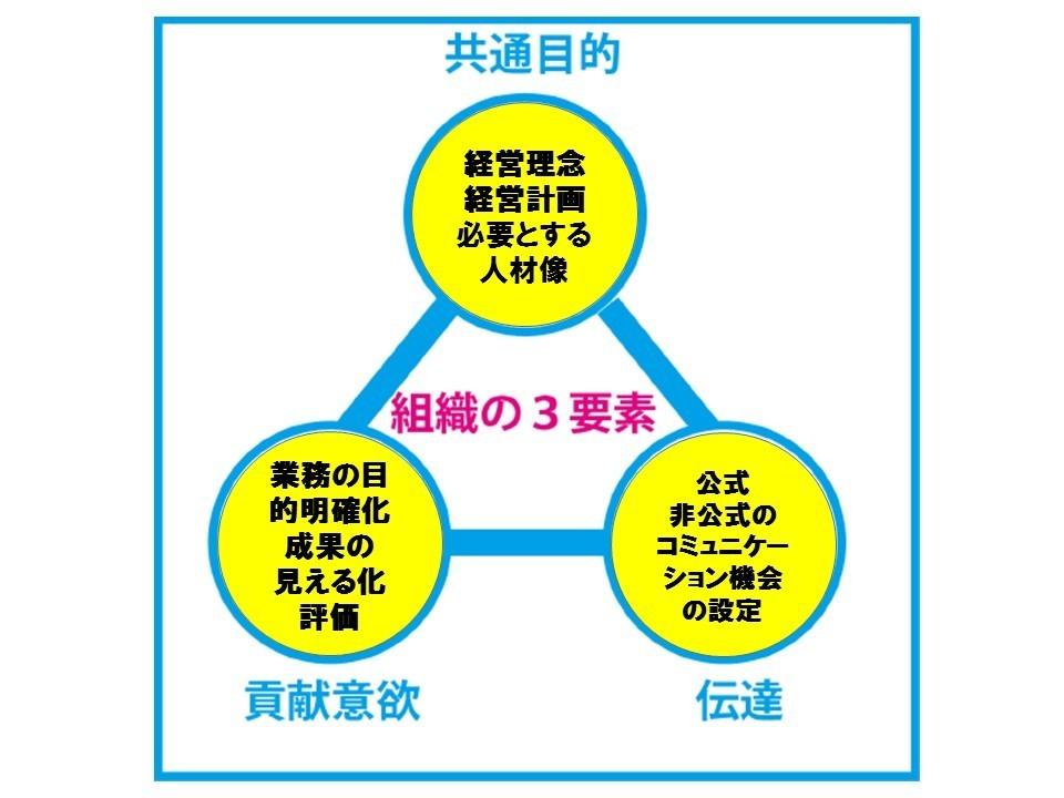 組織の3要素.jpg