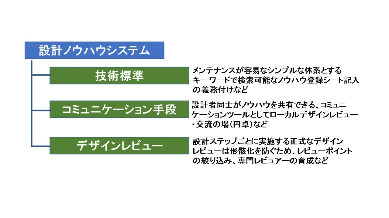 設計ノウハウシステムの構築1.jpg