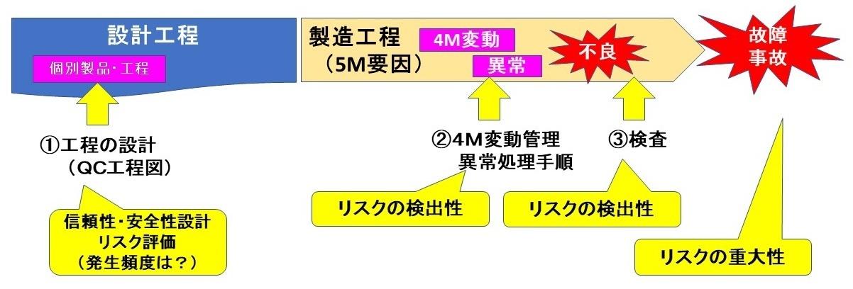 FMEA・FTAの基礎0516.jpg