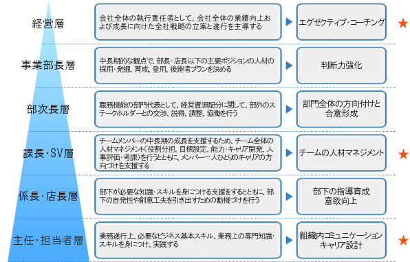 talent_pyramid01[1].png