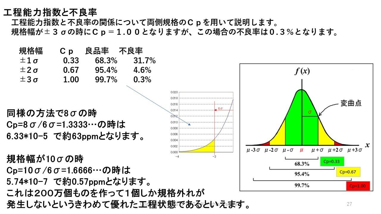ばらつきと統計的管理手法.jpg