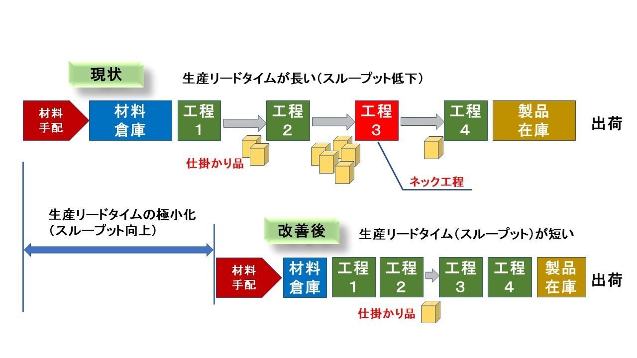 スループット向上1.jpg