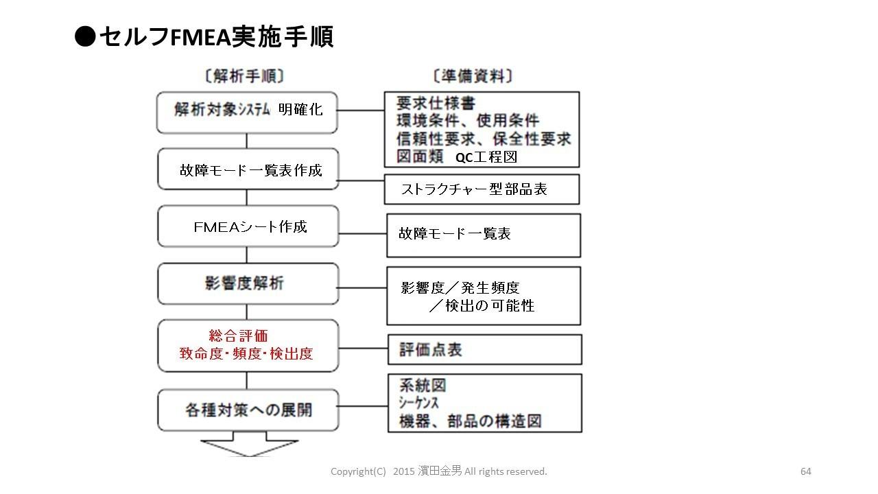 セルフFMEA.jpg
