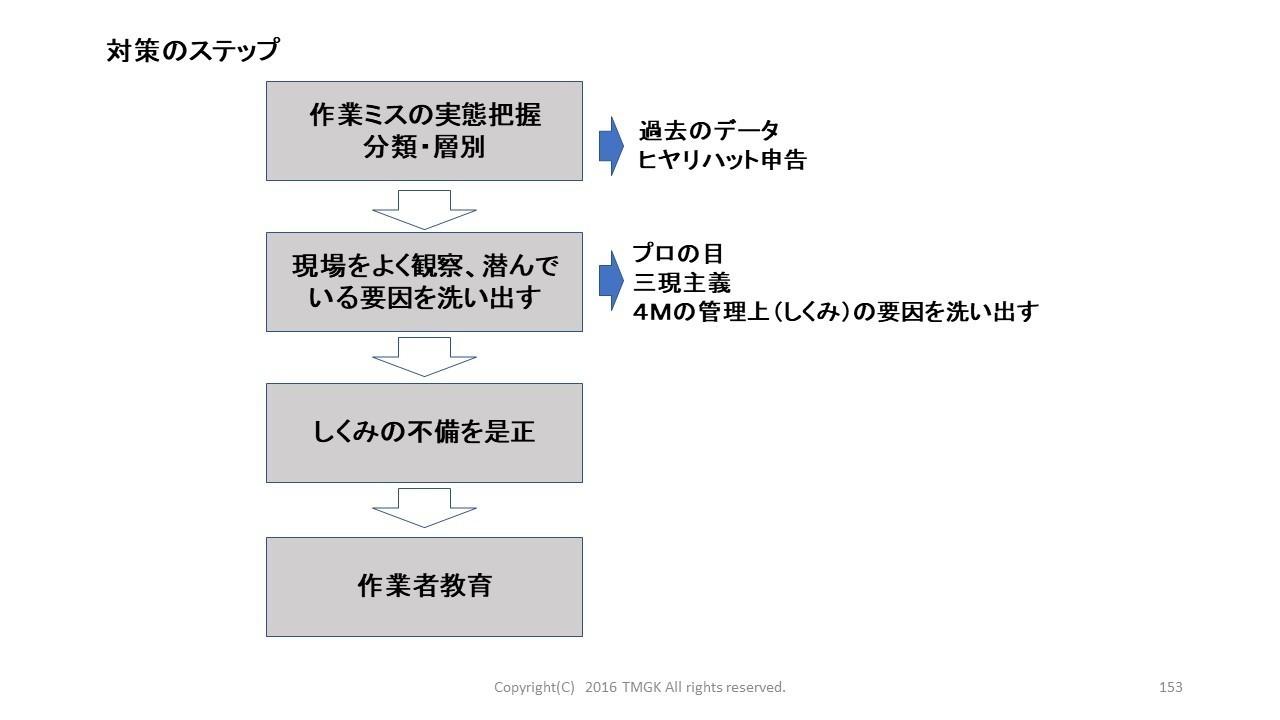 ヒューマンエラー予防フロー.jpg