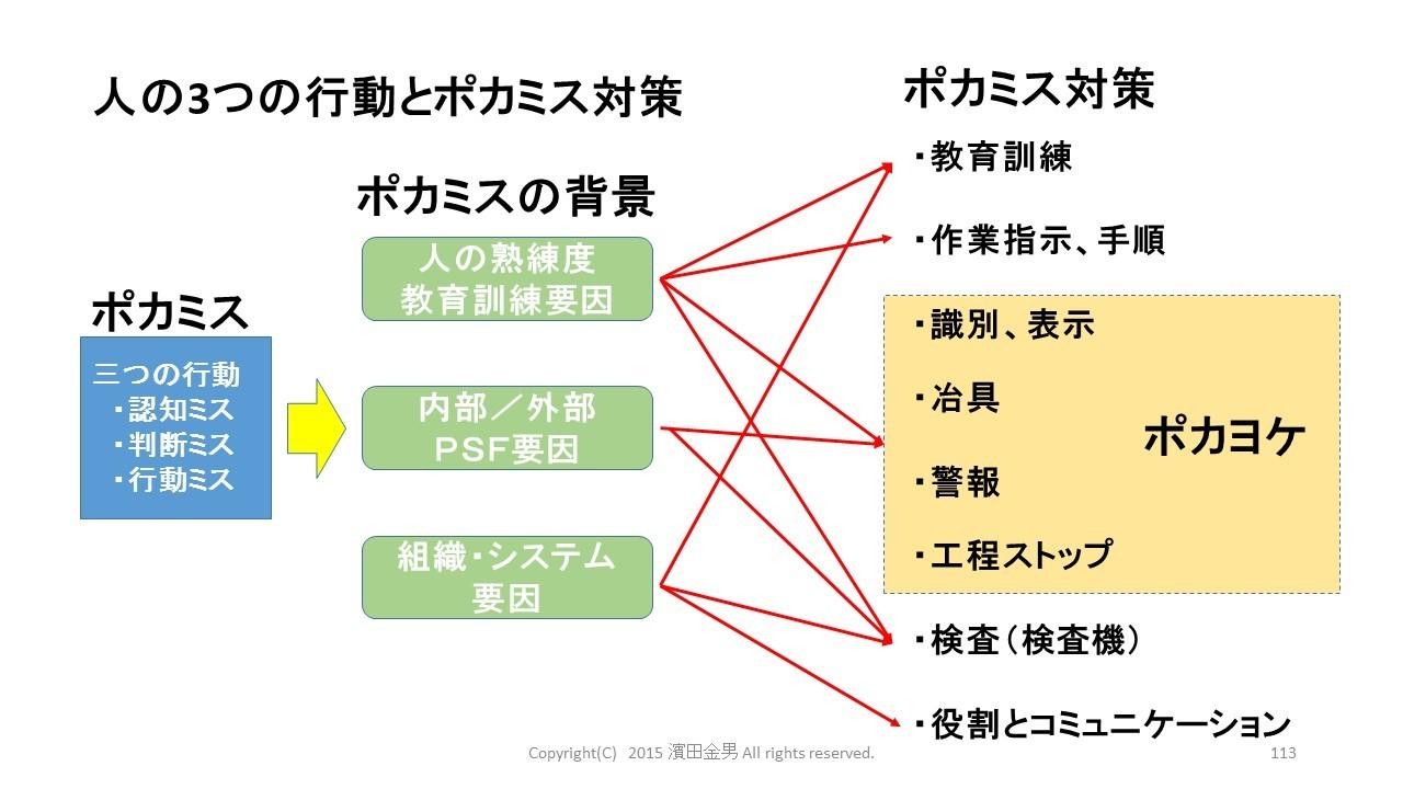 ヒューマンエラー対策 1121.jpg