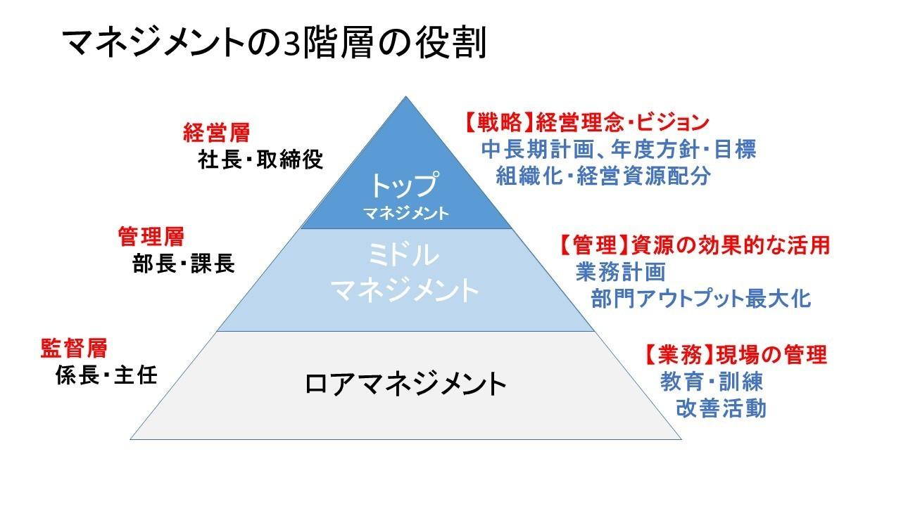 マネジメント三階層.jpg