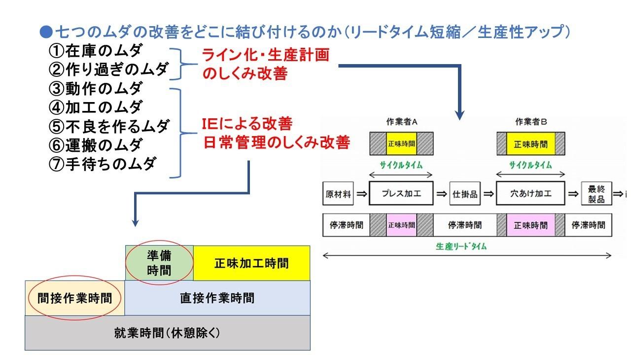 リードタイム短縮・生産性向上のステップ.jpg