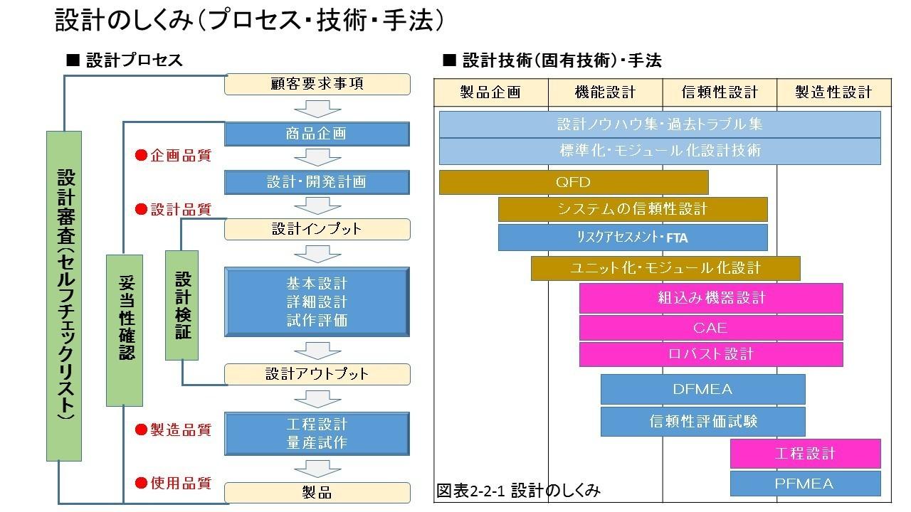 図表2-2-1 設計のしくみ.jpg