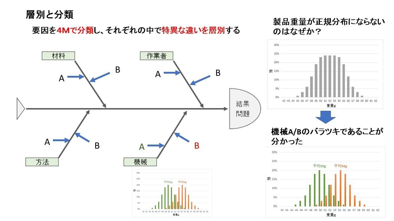 層別と分類.jpg