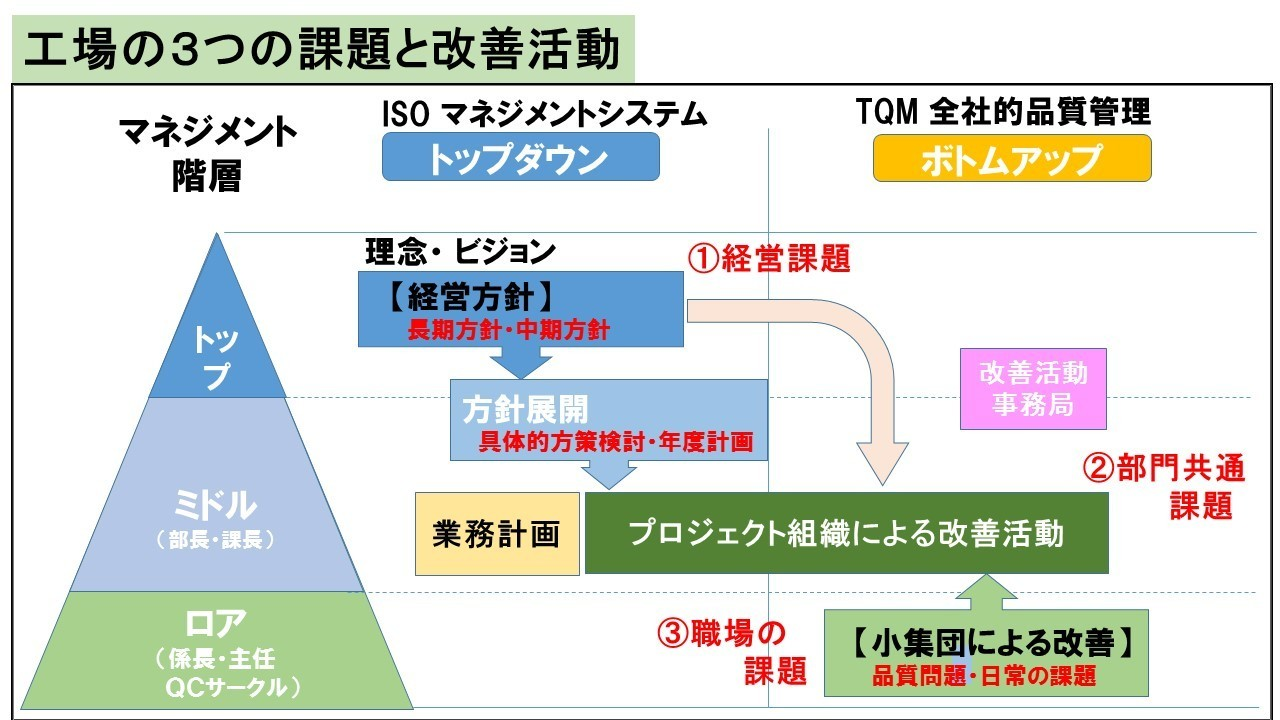 工場3つの改善活動.jpg