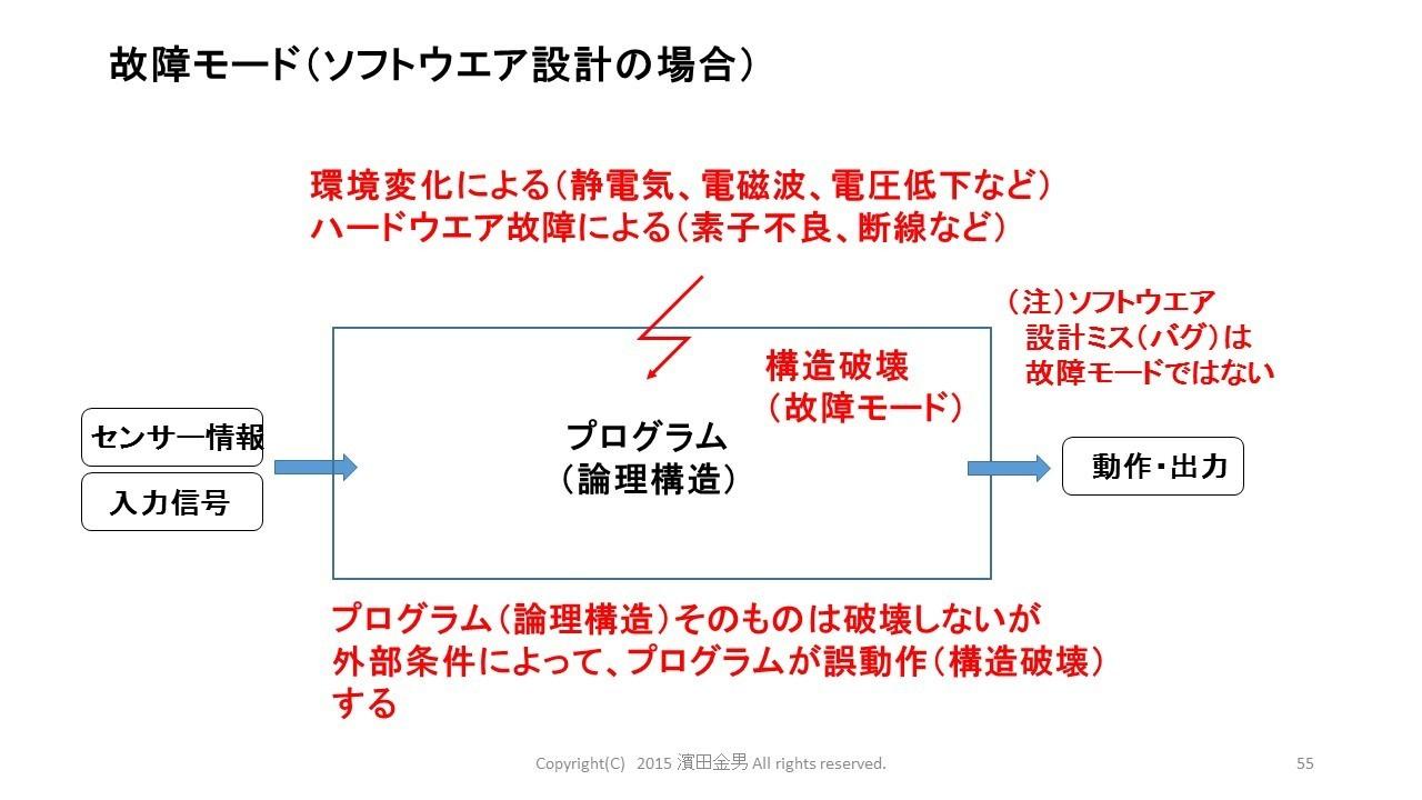 故障モード(ソフト).jpg