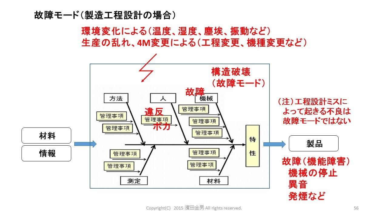 故障モード(工程設計).jpg