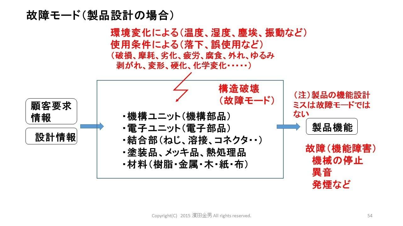 故障モード(製品).jpg