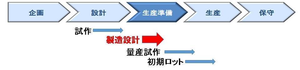 新製品立上げと初期流動管理.jpg