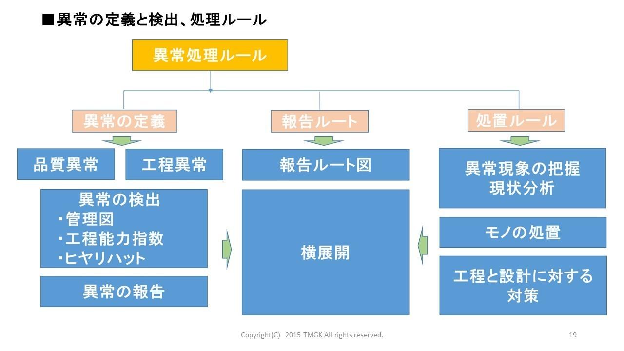 異常処理ルール.jpg