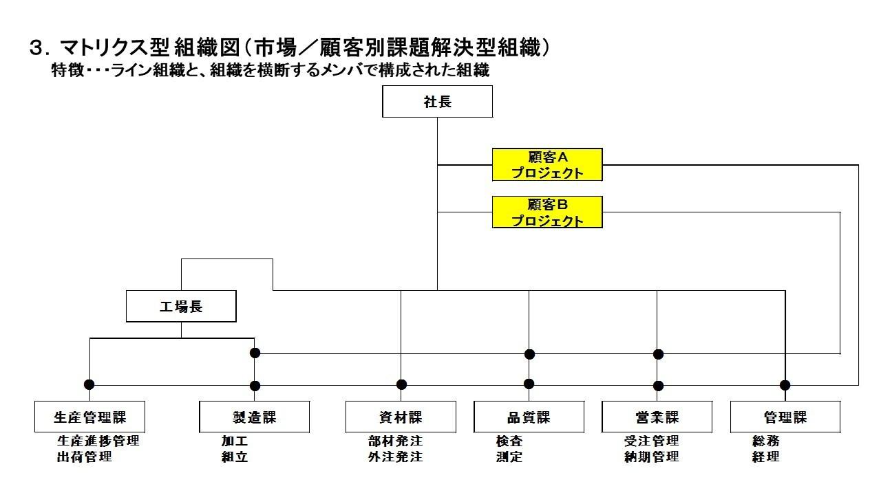 組織図(マトリクス組織).jpg