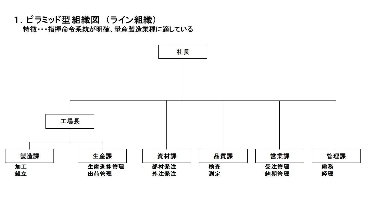 組織図(ライン組織).jpg