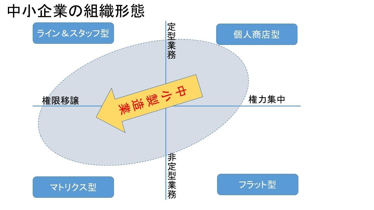 組織形態.jpg
