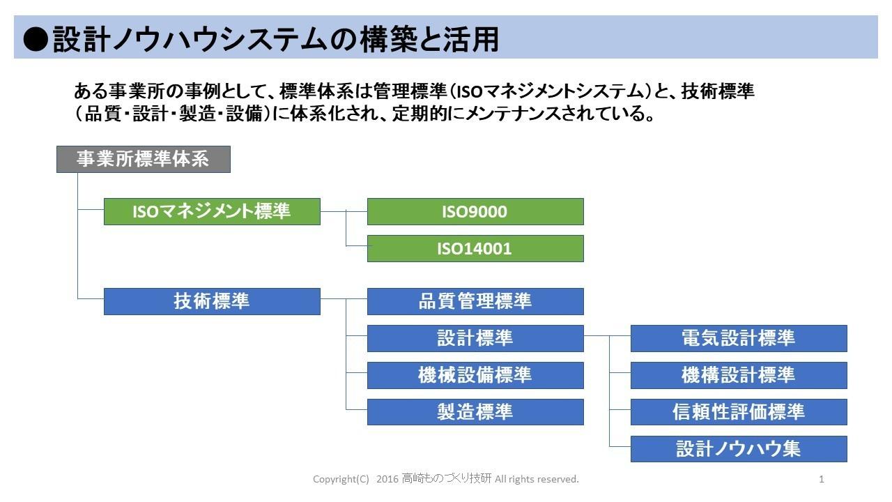 設計ノウハウシステムの構築.jpg