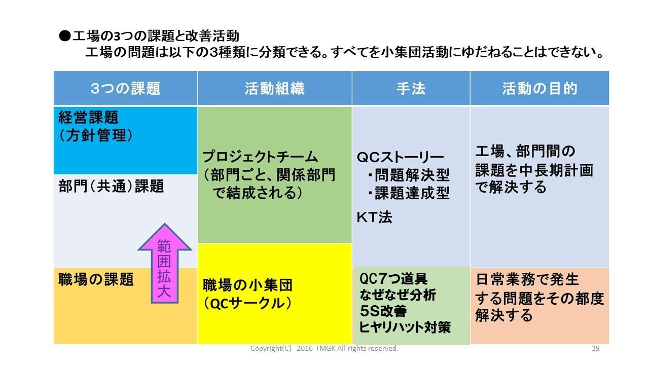 3つの改善活動.jpg