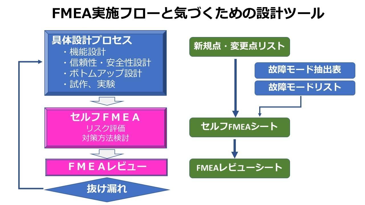 FMEAフロー.jpg