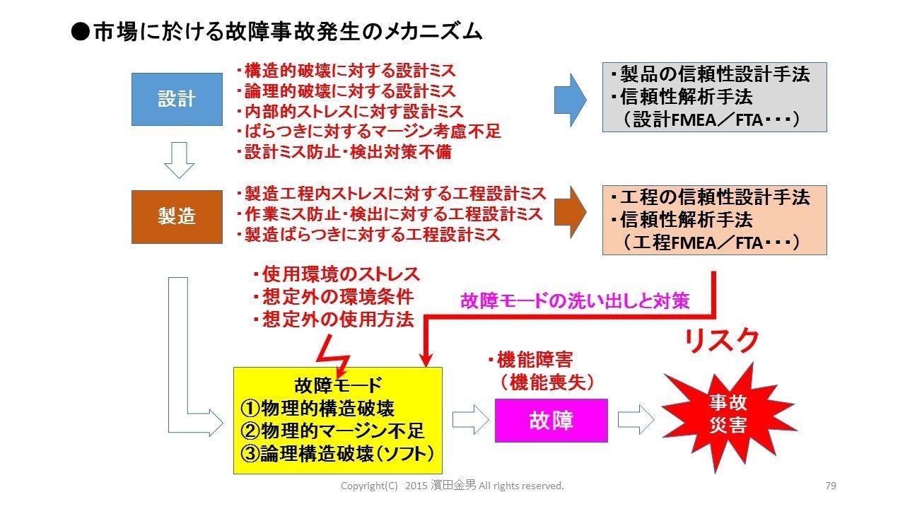 FMEA・リスクアセスメント1215.jpg