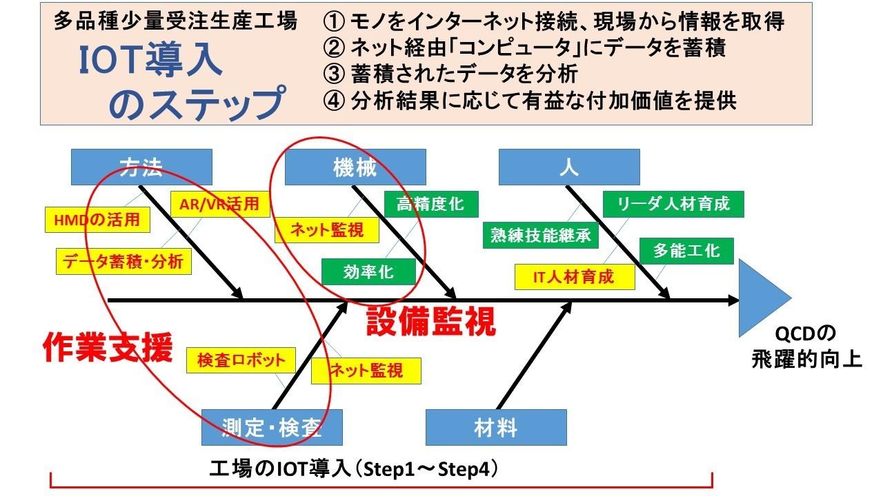 IOT導入ステップ2.jpg