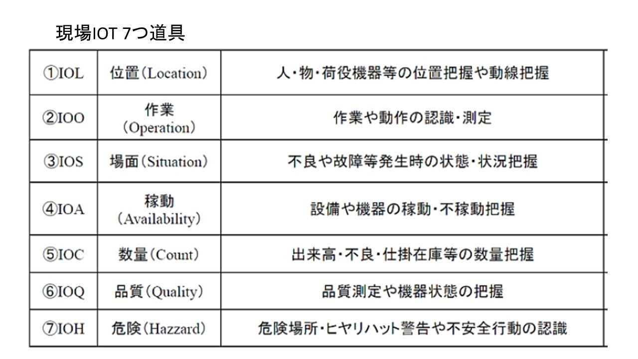 IOT現場7つ道具.jpg